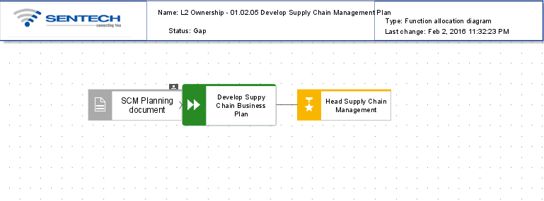 Aris business publisher serverdesign server aris architect l2 ownership 010205 develop suplly chain management on aris architect ccuart Image collections