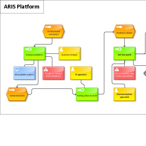 preview of ARIS Platform - BPM is fun (ARIS Express)