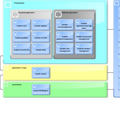 preview of showcase for a full stack IT concept in 5 steps - application architecture (step 4b) (ARIS Express)