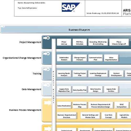preview of ASAP for Implementation 7.0 - Blueprinting deliverables ()