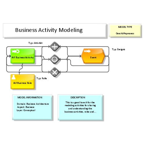 preview of IAF / TOGAF Content meta model Map: Business Activity Modeling (ARIS Express)
