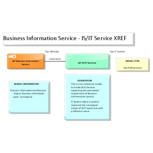 preview of IAF / TOGAF Content meta model Map: Business Information Service IS Service XREF (ARIS Express)