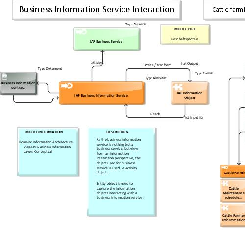 preview of IAF / TOGAF Content meta model Map: Business Information Service Interaction (ARIS Express)