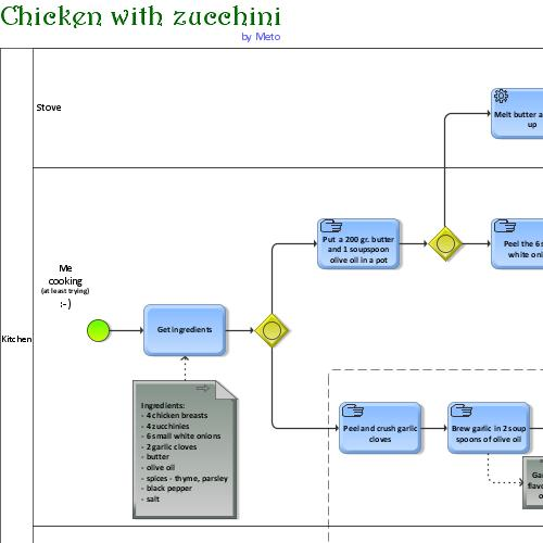 preview of BPMN Chicken ()