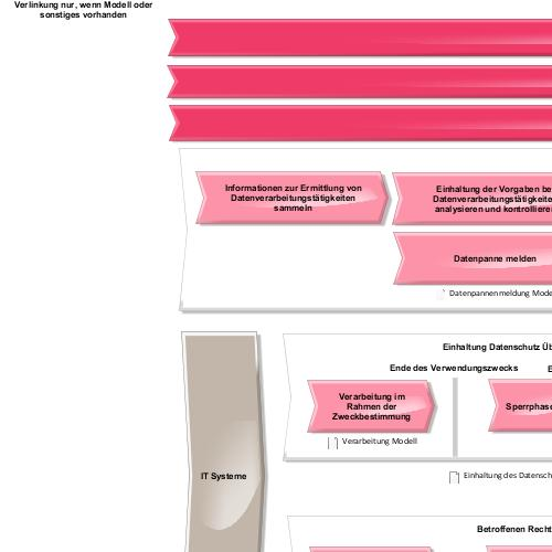 preview of Datenschutz-Management-System mit Aris (ARIS Express)