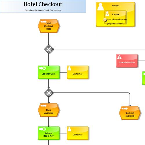 Business Process Modeling Introduction to ARIS Methodolgy