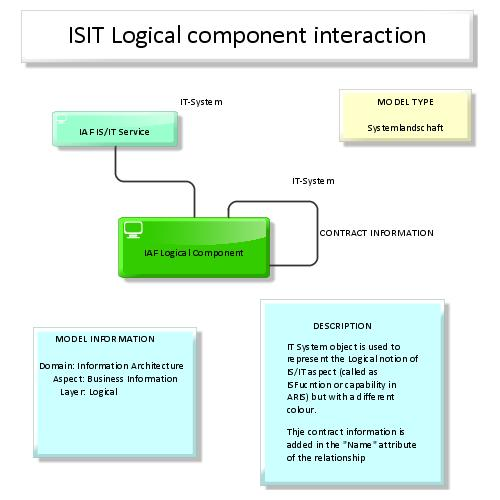 preview of IAF / TOGAF Content meta model Map: IS/IT Logical component interaction (ARIS Express)