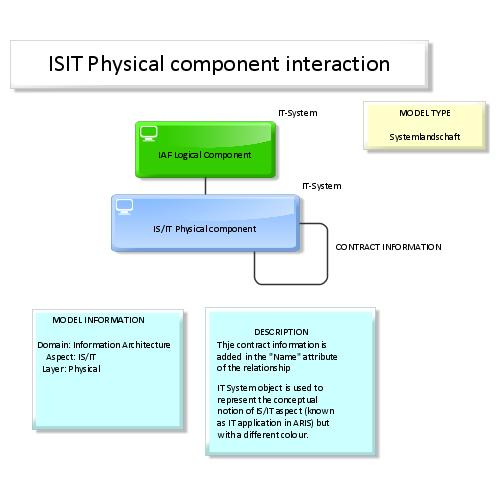 preview of IAF / TOGAF Content meta model Map:IS/IT Physical component interaction (ARIS Express)