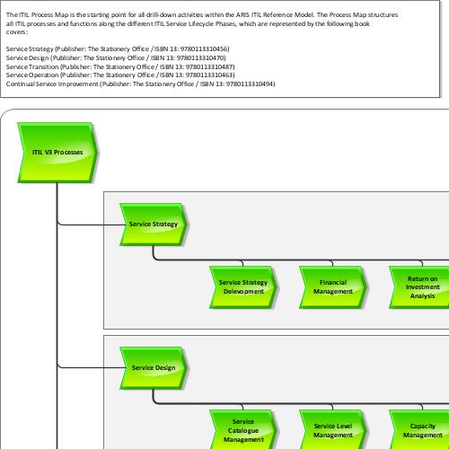 itil process map aris bpm community