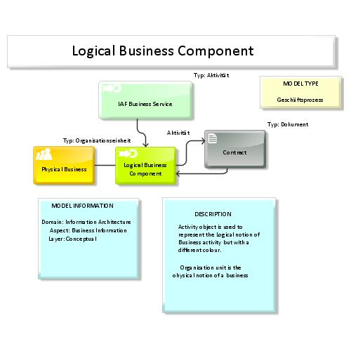 preview of IAF / TOGAF Content meta model Map: Logical Business Component (ARIS Express)