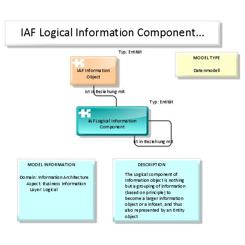 preview of IAF / TOGAF Content meta model Map:Logical Information Component Interaction (ARIS Express)
