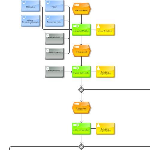 preview of EUDLR - Unmittelbare Auskunft Einheitlicher Ansprechpartner an den Dienstleister (KOMMUNAL.DB)