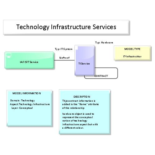 preview of IAF / TOGAF Content meta model Map:Physical Technology Infrastructure (ARIS Express)