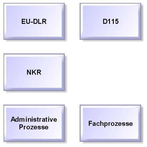 preview of Themengebiete der KOMMUNAL.DB als ARIS Express Modell (KOMMUNAL.DB)