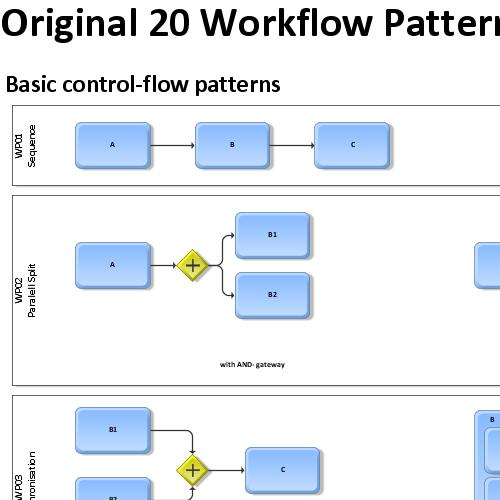preview of BPMN 2 workflow patterns (ARIS BPM Blog)