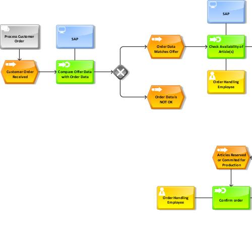 preview of SAP model ()