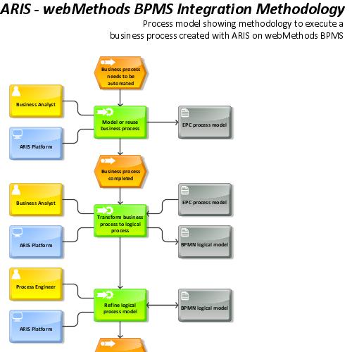 preview of ARIS and webMethods integration ()