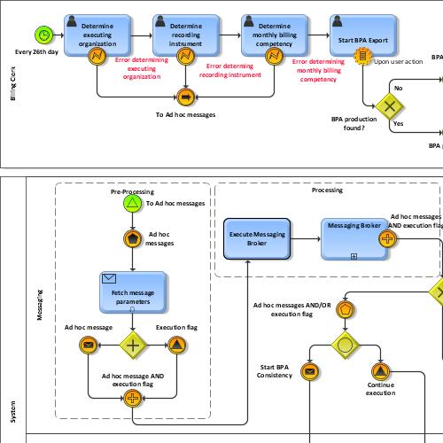 preview of BPMN Case Study: Collaboration Diagram for BPA Export Process (Professional ARIS)