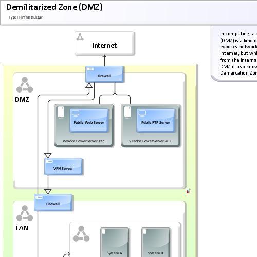 demilitarized_zone_dmz_0.adf.preview demilitarized zone (dmz) aris bpm community