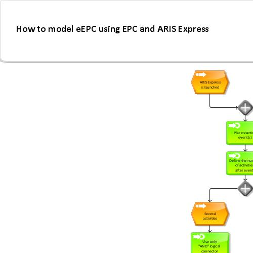 How to model an EPC with ARIS Express