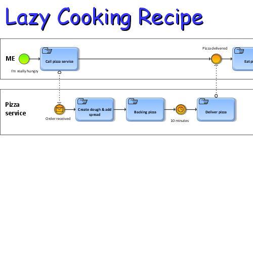 Lazy cooking recipe | ARIS BPM Community