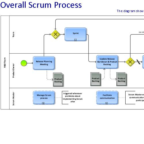 preview of A BPM view on Scrum (ARIS BPM Blog)