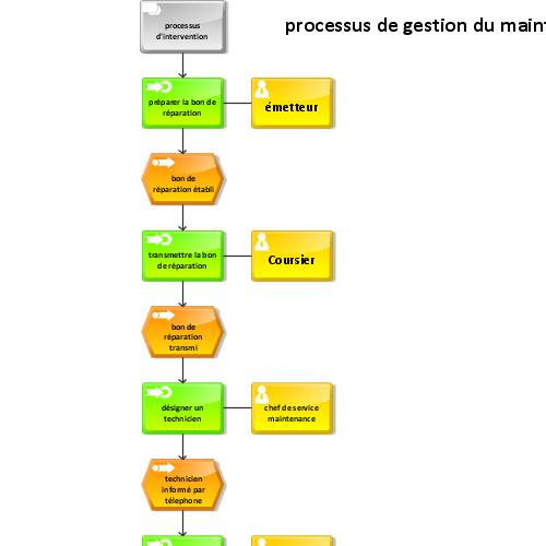 preview of processus gestion de maintenance curative ()