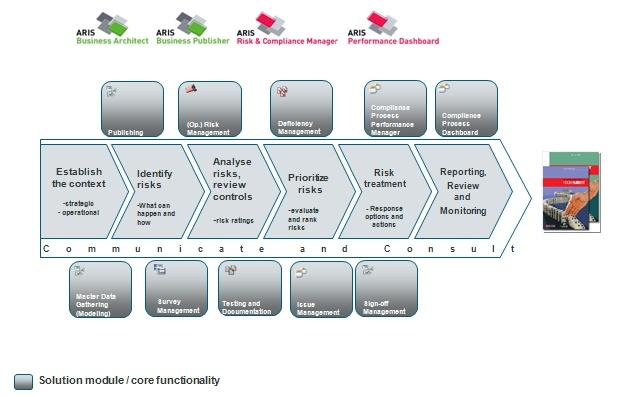 Comprehensive end-to-end risk management support with ARIS Solution for GRC in line with AS/NZS 4360