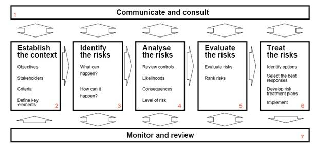 Process for managing risk (AS/NZS 4360)