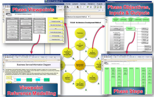 Enterprise Architecture With ARIS And TOGAF9 Design