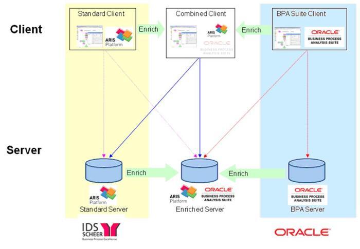 Enrichment paths and ways of client-server-communication