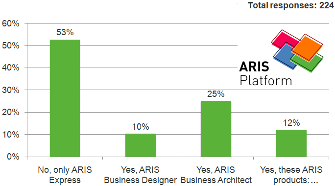 ARIS Products