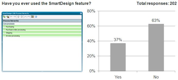 ARIS Express Smart design usage