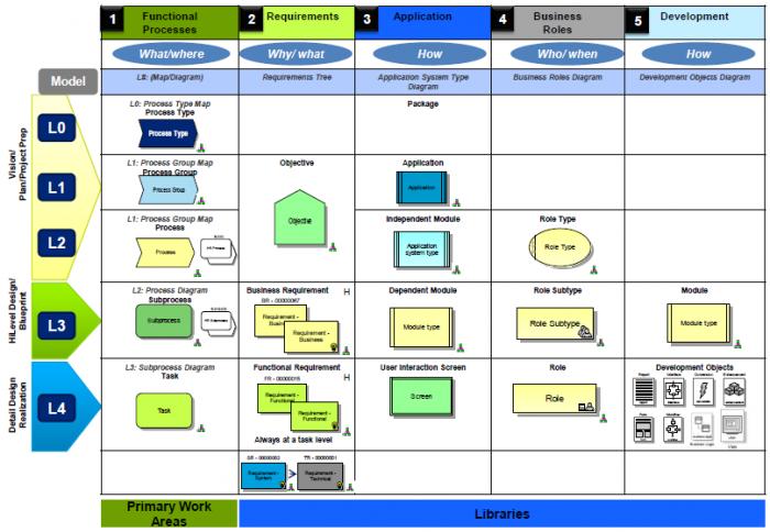 How to create meta model in aris aris bpm community ccuart Image collections