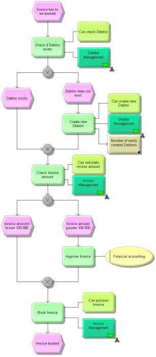 Aris and webmethods integration aris bpm community invoicing process as epc process model ccuart Choice Image