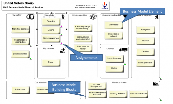 How To Apply Business Model Canvas In Aris Part 1 Aris