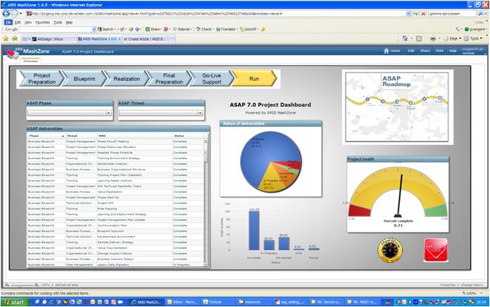 Asap 7 0 Project Dashboard Aris Bpm Community