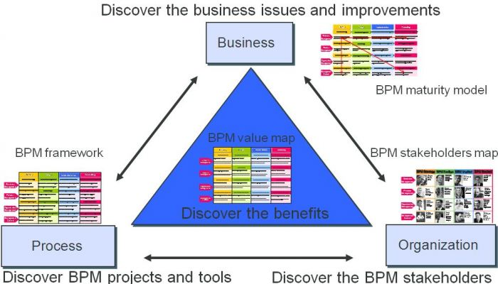 The Enterprise Bpm Framework Can Be A Basis For
