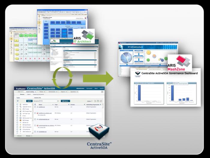 SOA Portfolio Management with ARIS and CentraSite