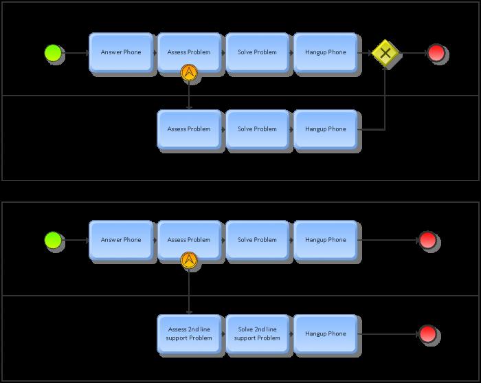 Escalation Flowchart - Create A Flowchart
