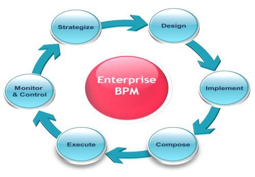 Ebpm 101 A Primer On Enterprise Business Process