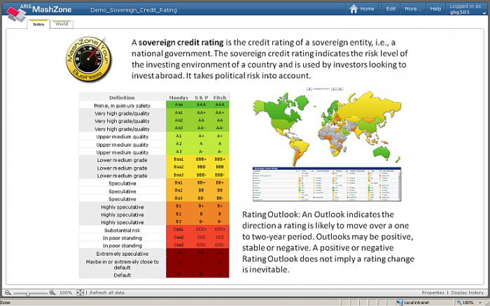 sovereign credit ratings
