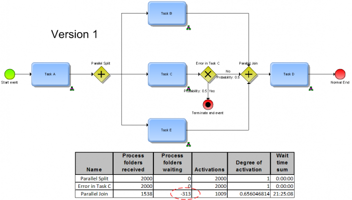 an alternative representation is the following using this representation there are no negative values the only difference is where the gateway test - Bpmn Simulation