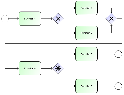 Bpmn modelling with aris aris bpm community i think i will have to program some lines but i dont know where and i dont know in which language ccuart Images