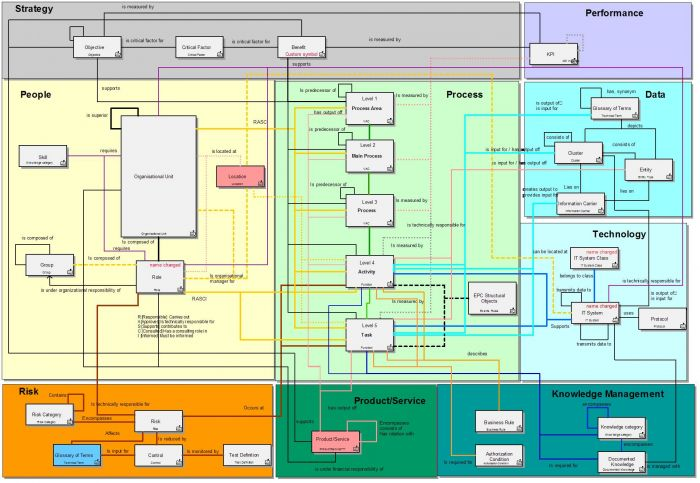 How to create meta model in aris aris bpm community an entity relationship model eg an ie data model would be a more formal way to do it but it makes the diagram more complex and not everyone is ccuart Image collections