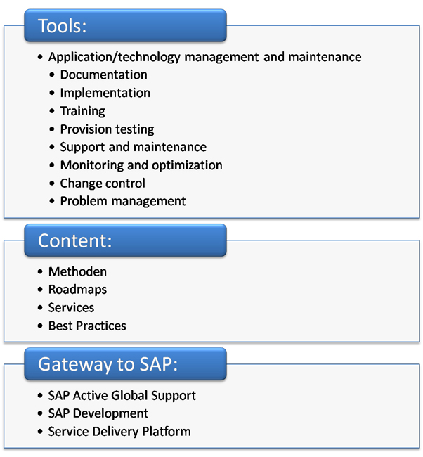 Cutting costs with sap solution managerjust wishful thinking cutting costs with sap solution managerjust wishful thinking malvernweather Choice Image