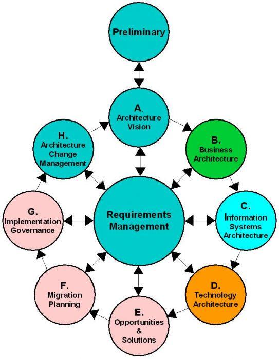 Enterprise Architecture Diagram Sdlc Introduction To Electrical