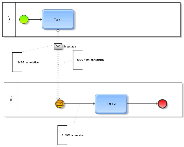 Learning bpmn 3 which objects are in bpmn aris bpm community annotation samples ccuart Images