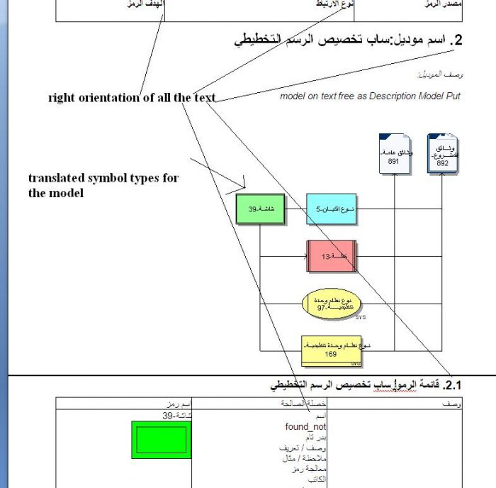LAST PART: ENGLISH/ARABIC(العربية) META-MODEL GENERATOR FOR ARIS