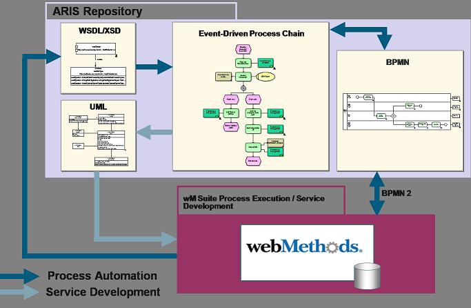 Auto Mobile System Diagram Hierarchy Wire Data Schema